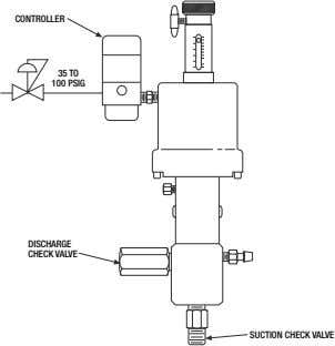 CONTROLLER 35 TO 100 PSIG DISCHARGE CHECK VALVE SUCTION CHECK VALVE