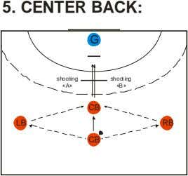 5. CENTER BACK: G shooting shooting «A» «B» CB LB RB CB