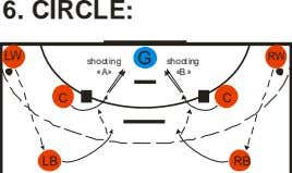 6. CIRCLE: LW RW G shooting shooting «A» «B» C C LB RB
