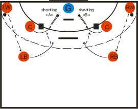 LW RW G shooting shooting «A» «B» C C LB RB Picture A: Ball: A: LW