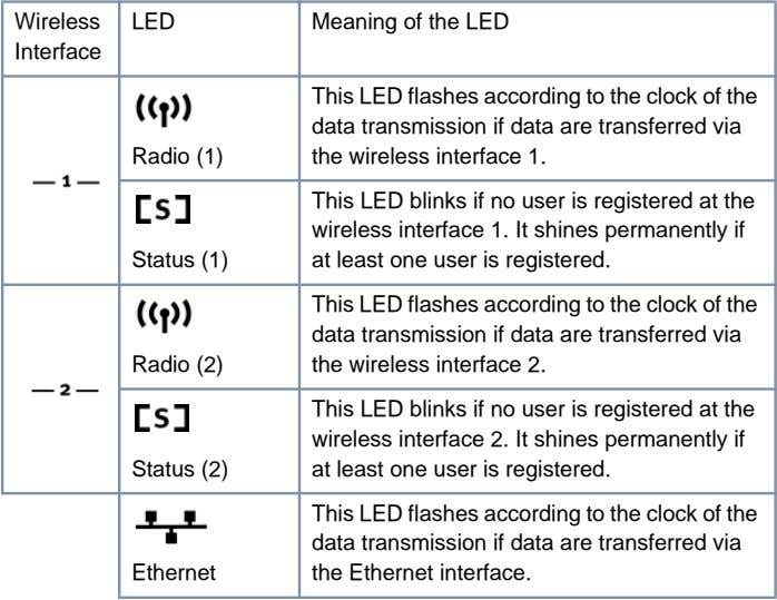 Wireless LED Meaning of the LED Interface Radio (1) This LED flashes according to the