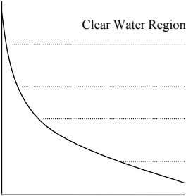 Clear Water Region