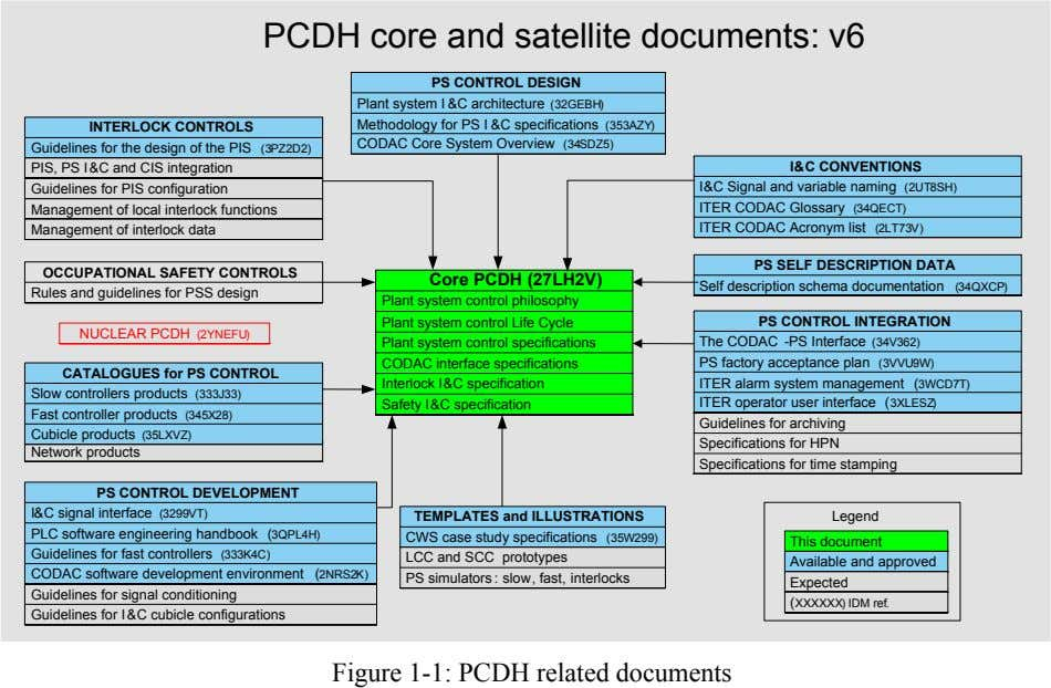 PCDH core and satellite documents: v6 PS CONTROL DESIGN Plant system I &C architecture (32GEBH)