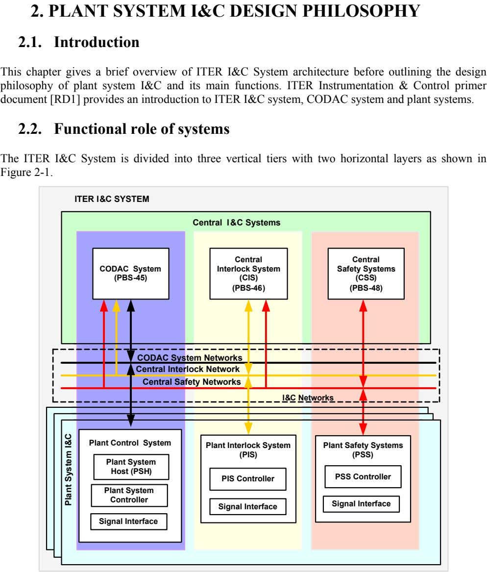 2. PLANT SYSTEM I&C DESIGN PHILOSOPHY 2.1. Introduction This chapter gives a brief overview of