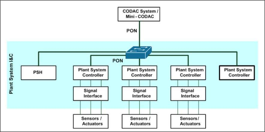 of possible plant system I&C physical architectures. Figure 4-1: Plant system I&C physical architecture –
