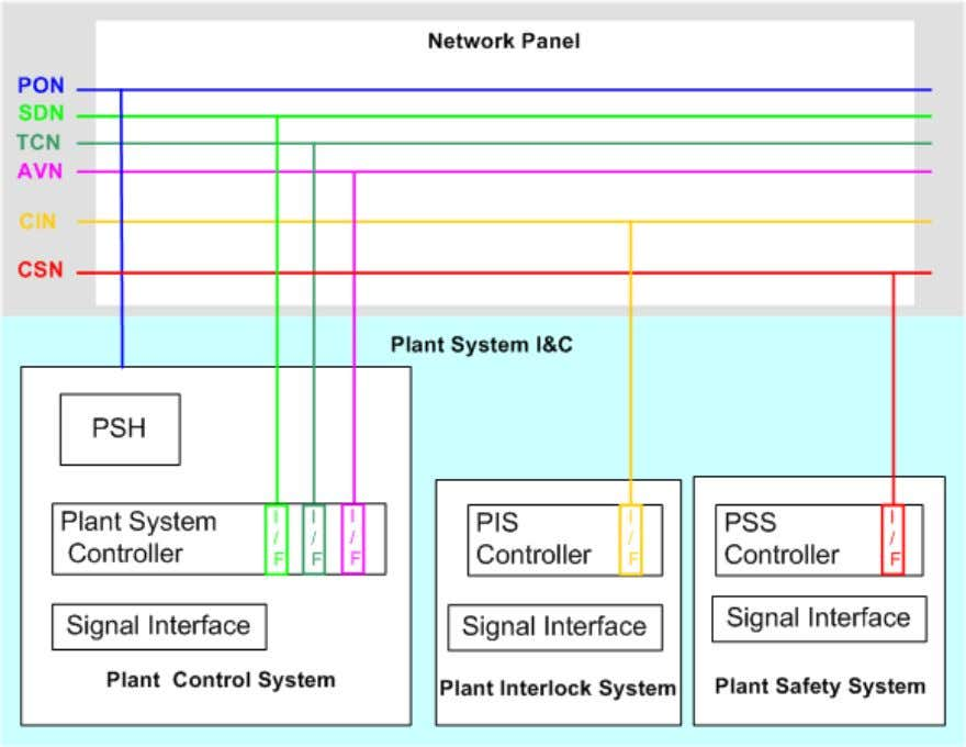 by IO, including the assignment of network addresses. Figure 5-1: Network Interface between plant system I&C