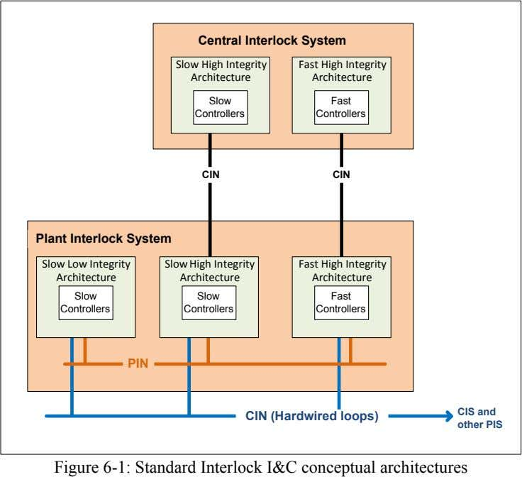 Central Interlock System Slow High Integrity Architecture Fast High Integrity Architecture Slow Fast Controllers