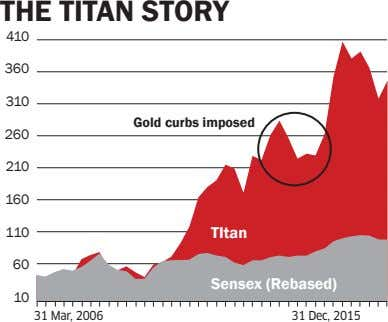 THE TITAN STORY 410 360 310 Gold curbs imposed 260 210 160 110 TItan 60