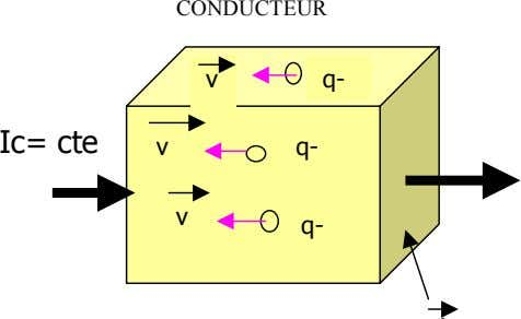 CONDUCTEUR v q- Ic= cte v q- v q-