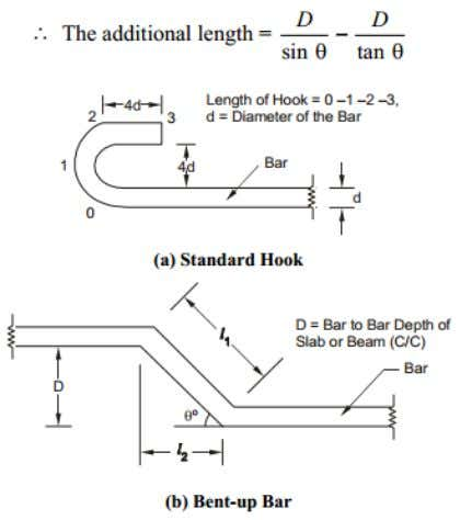 length of a reinforcement bar due to being bent up at Fig. 3.1: Reinforcement detail at