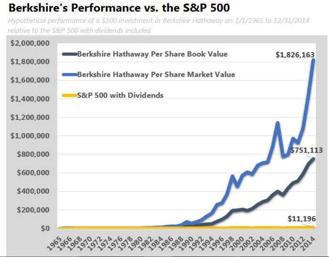 Buffett is never in a rush. The results speak for themselves. (C) ValueWalk 2015 - All