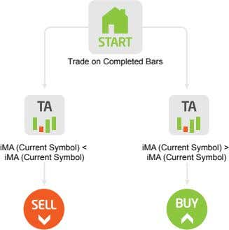 Trade on Completed Bars iMA (Current Symbol) < iMA (Current Symbol) iMA (Current Symbol) >
