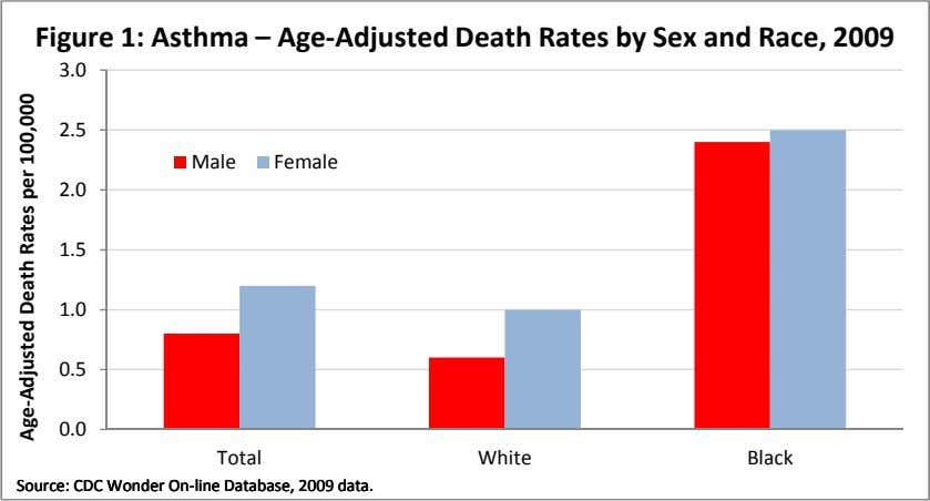 Figure 1: Asthma – Age-Adjusted Death Rates by Sex and Race, 2009 3.0 2.5 Male