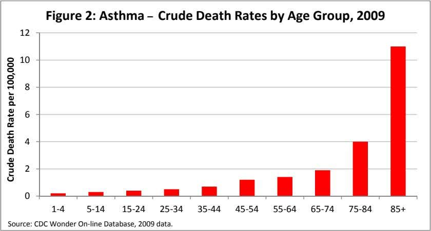 Figure 2: Asthma – Crude Death Rates by Age Group, 2009 12 10 8 6