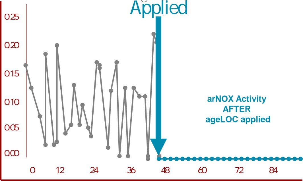 Applied 0.25 0.20 0.15 0.10 arNOX Activity AFTER ageLOC applied 0.05 0.00 0 12 24