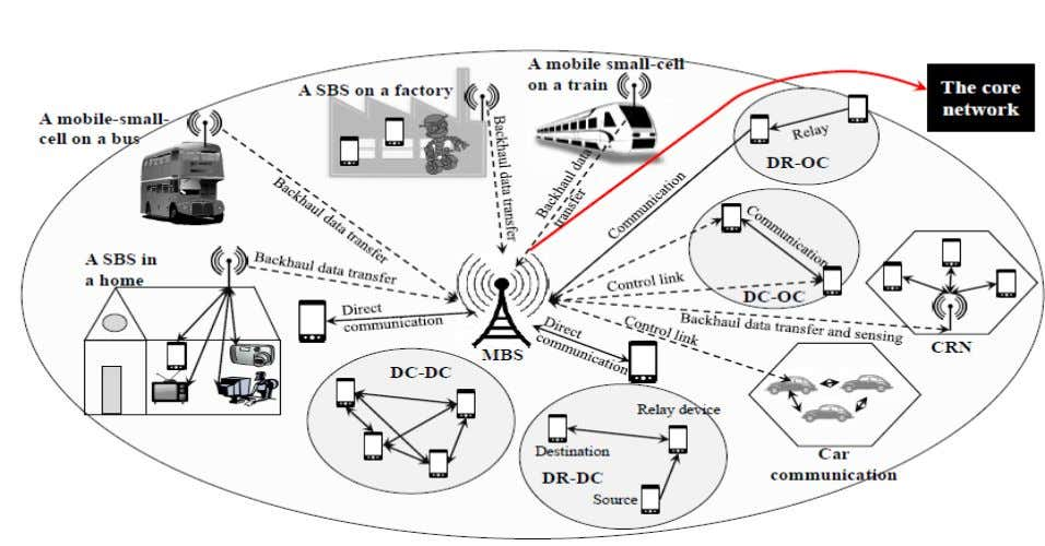 D2D communication with device controlled link establishment Source: Panwar N., Sharma S., Singh A. K. ,
