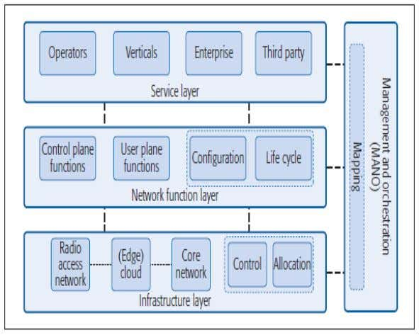 Generic layered architecture  High level representation Key 5G use cases and their requirements - difficult