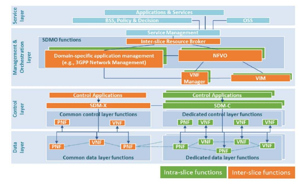 and Architectures 1.4 5G Layered Architecture (cont'd) Source: 5GPPP Architecture Working Group , View on 5G
