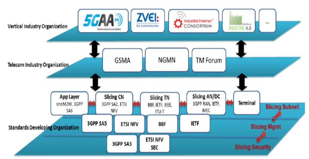 2.2 Standardisation effort oriented to slicing (cont'd) Source: GSMA, Network Slicing, - Use Cases and Requirements