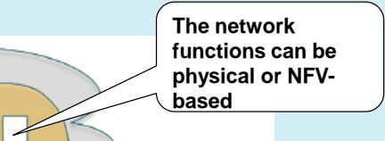 The network functions can be physical or NFV- based