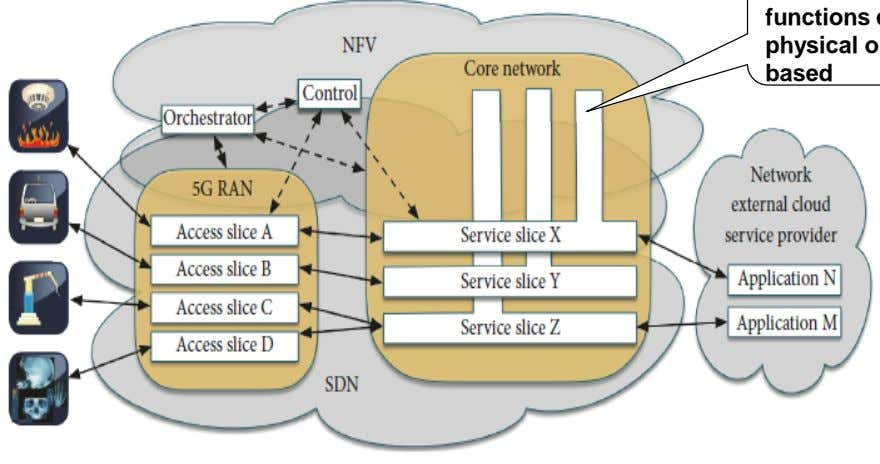 3GPP The network functions can be physical or NFV- based Source: G. Nencioni et al., Orchestration
