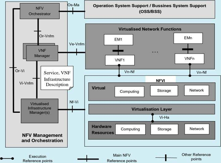 Os-Ma Operation System Support / Bussines System Support NFV (OSS/BSS) Orchestrator Virtualised Network Functions