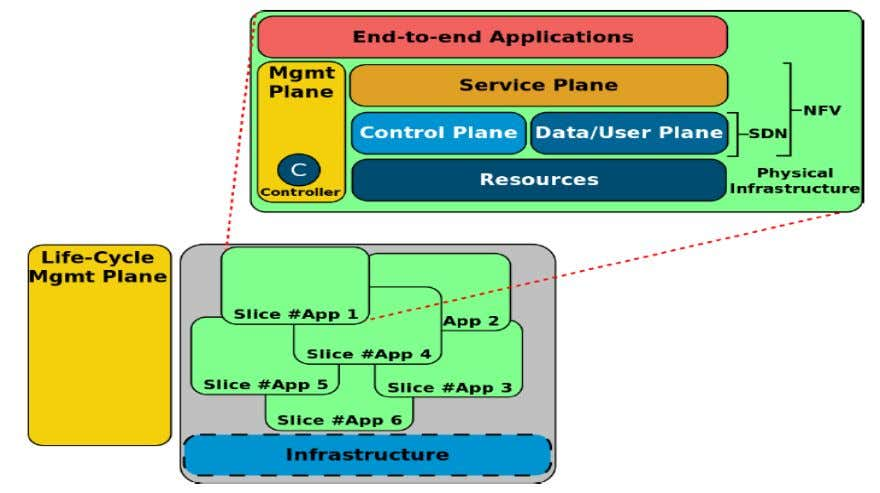 infrastructure (with SDN and NFV control and management) Source: I. Afolabi, et al., Towards 5G Network