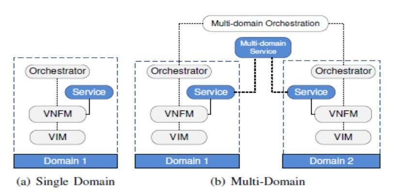  Single domain and multi-domain orchestration for NFV VNFM- Virtual Network F8unction Manager VIM – Virtual