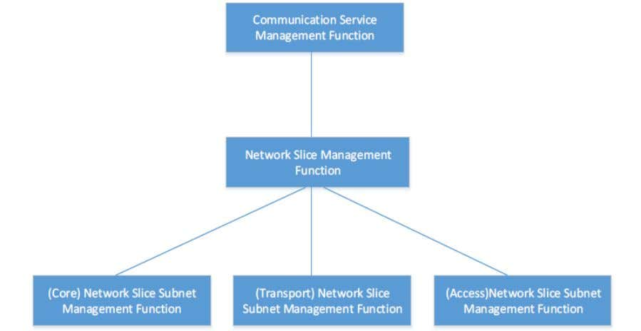 split of the management entities in a multi-domain context Source: End to End Network Slicing –