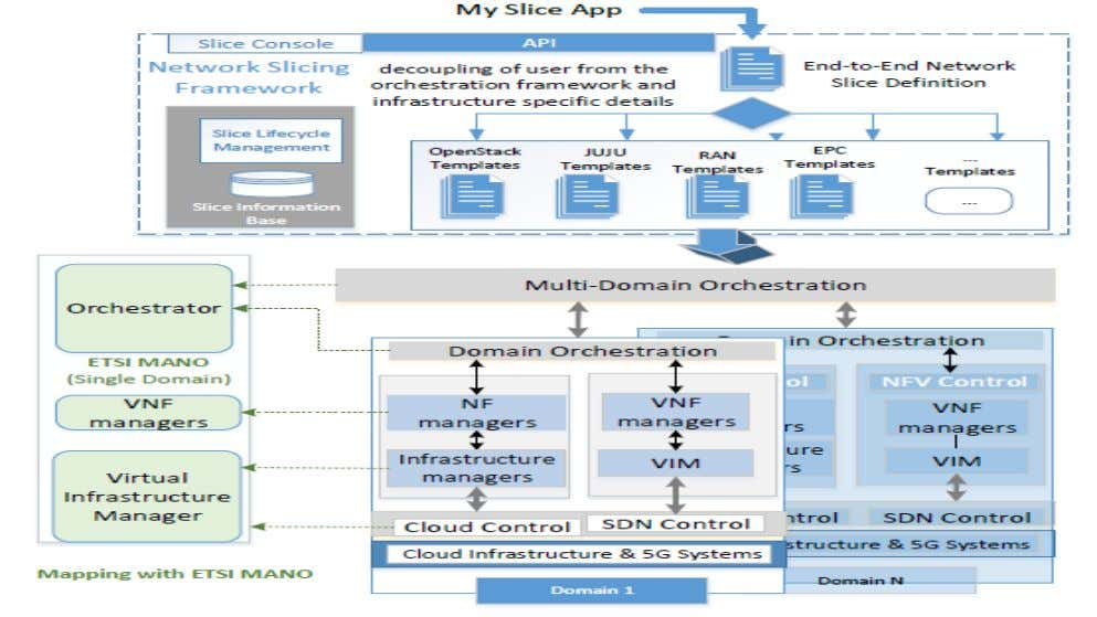 A multi-domain orchestration architecture based on NFV Source: K.Katsalis, N.Nikaein, Andy Edmonds, Multi-Domain