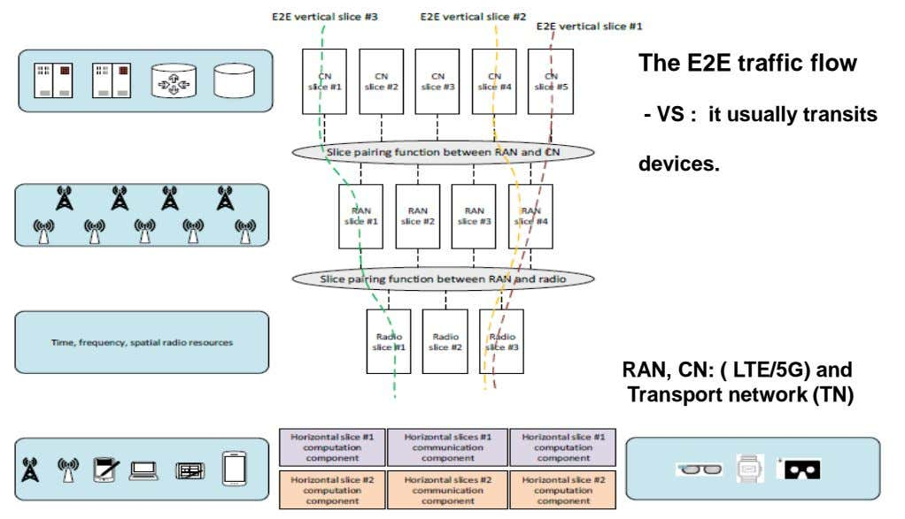 The E2E traffic flow - VS : it usually transits devices. RAN, CN: ( LTE/5G)