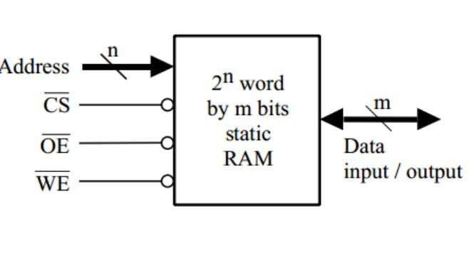 4. SYNCHRONOUS RAM. AIM : To write a VHDL code for 4-bit Synchronous RAM and verify