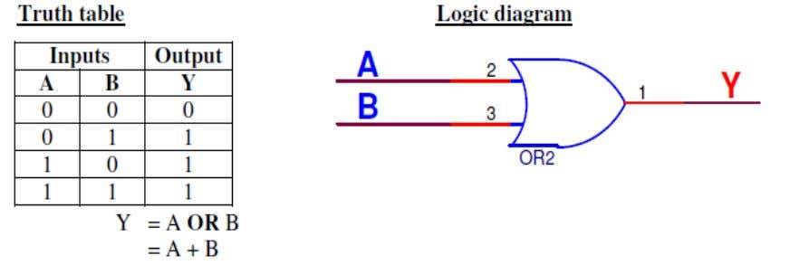 1. REALIZATION OF LOGIC GATES AIM : To write a VHDL code logic gates and verify