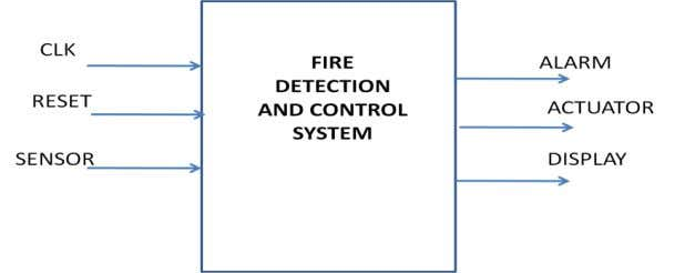7. FIRE DETECTION AND CONTROL SYSTEM USING COMBINATIONAL LOGIC CIRCUITS. AIM : To write a VHSIC/Verilog