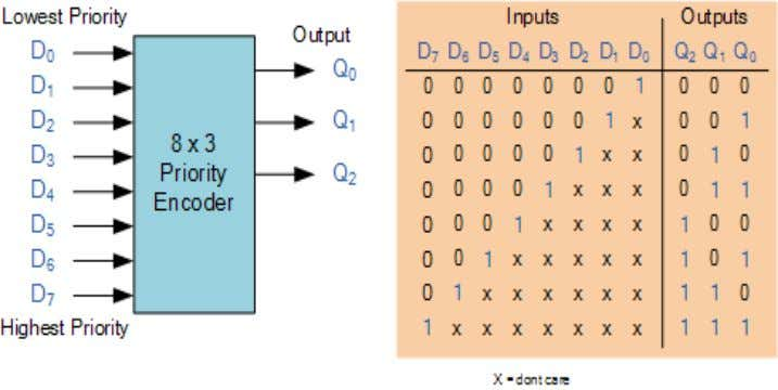 2. PRIORITY ENCODER AIM : To write a VHDL/Verilog HDL code for 8-3 Priority encoder and