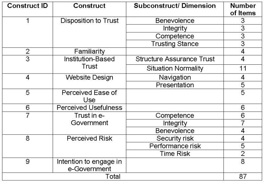 "Table 1 : Pool of items entered in the Q-sort analysis The items for ""Trust in"