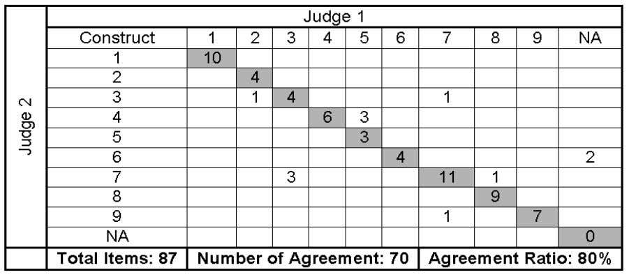 scores: first sorting round Hisham Alsaghier et al. Table 3 : Items placement ratios: first sorting