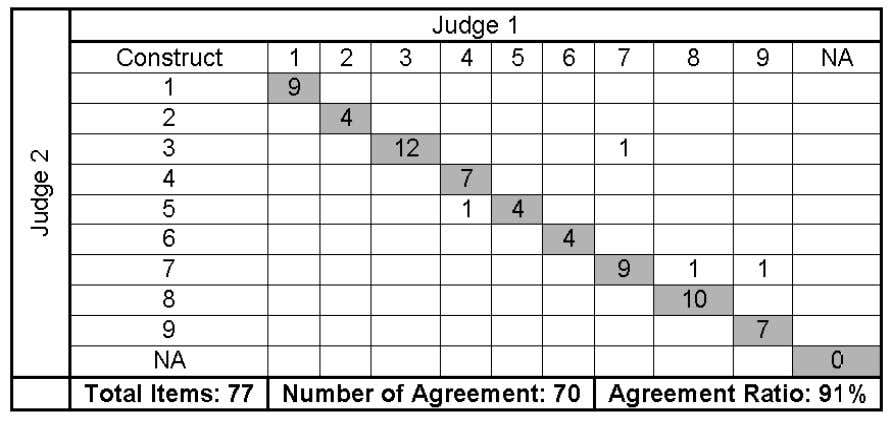 for the ni ne constructs. The judges in this round were a Table 5 : Items