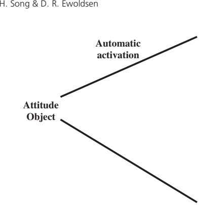 H. Song & D. R. Ewoldsen Automatic activation Attitude Object