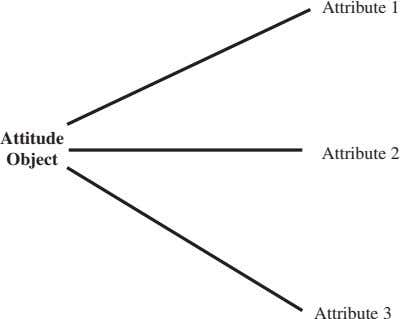 Attribute 1 Attitude Attribute 2 Object Attribute 3