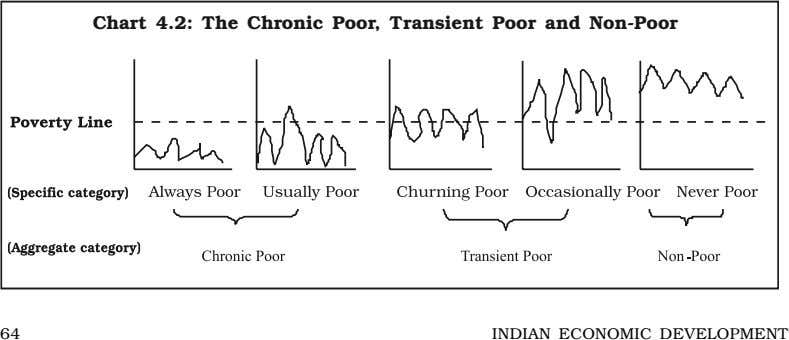 Chart 4.2: The Chronic Poor, Transient Poor and Non-Poor 64 INDIAN ECONOMIC DEVELOPMENT
