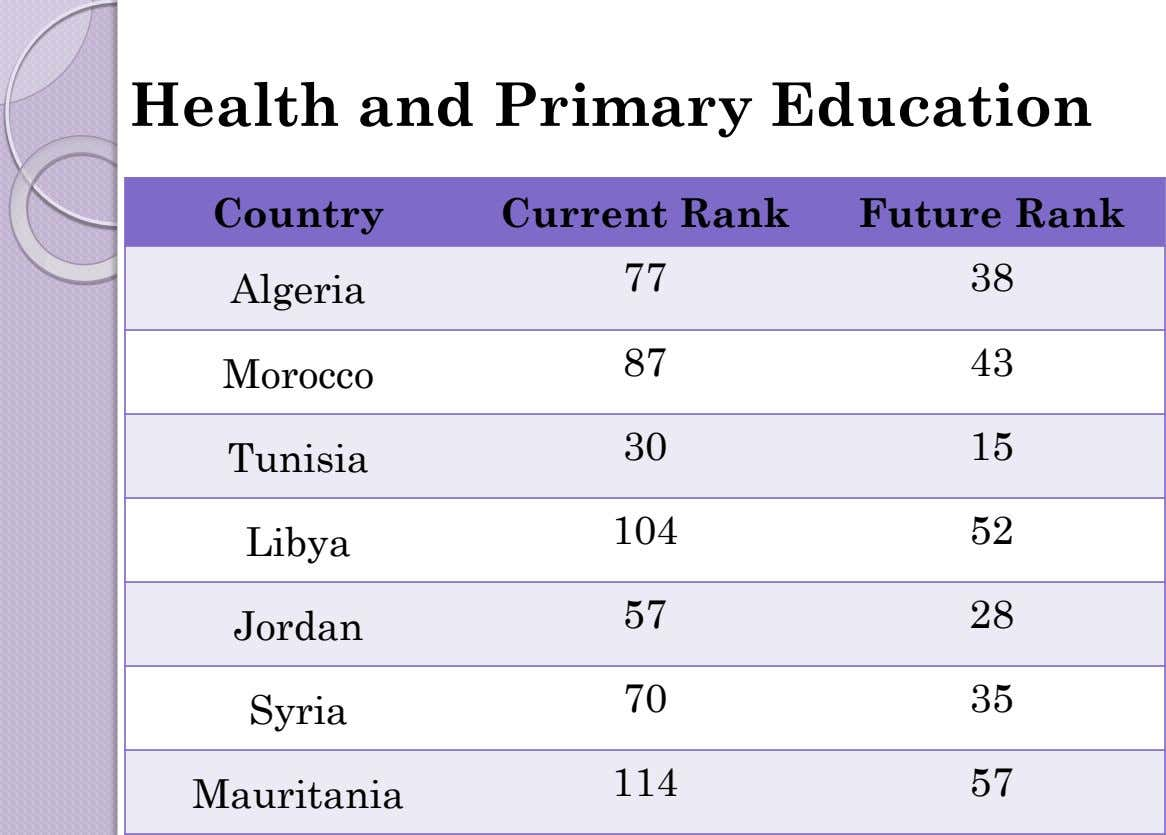 Health and Primary Education Country Current Rank Future Rank 77 38 Algeria 87 43 Morocco