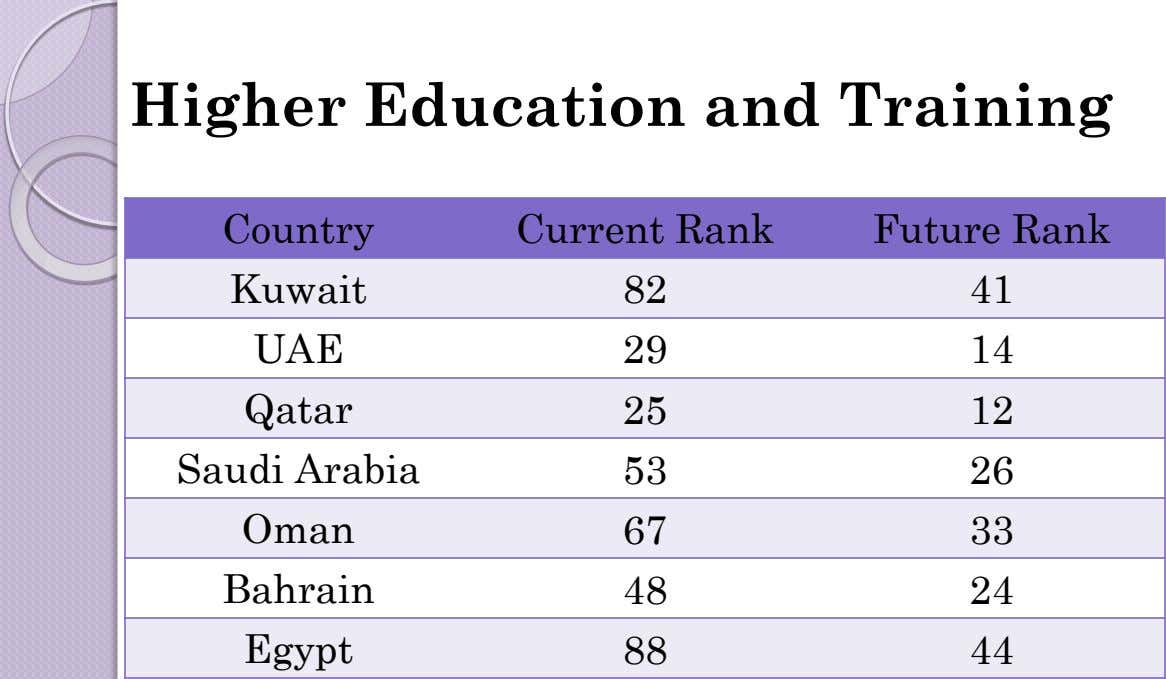 Higher Education and Training Country Current Rank Future Rank Kuwait 82 41 UAE 29 14