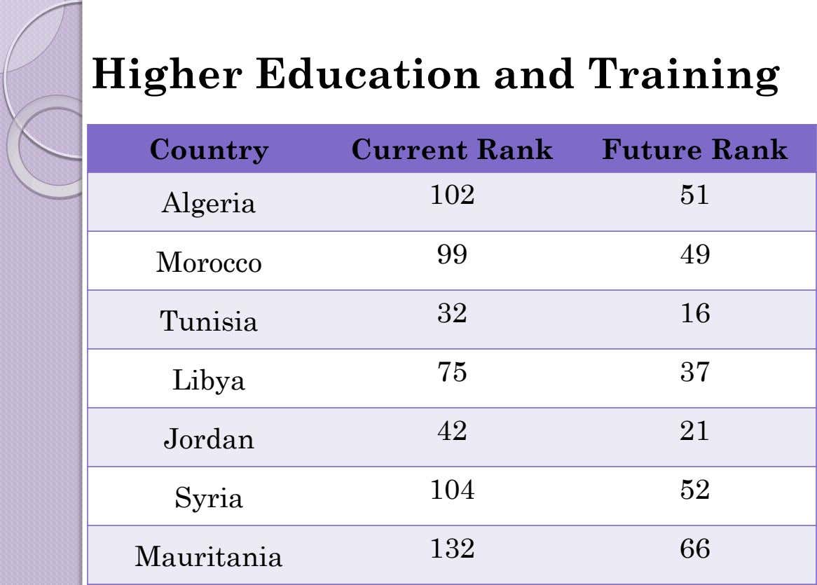 Higher Education and Training Country Current Rank Future Rank 102 51 Algeria 99 49 Morocco
