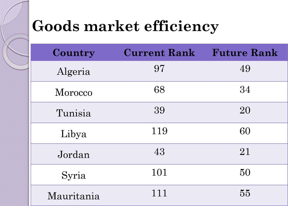 Goods market efficiency Country Current Rank Future Rank 97 49 Algeria 68 34 Morocco 39