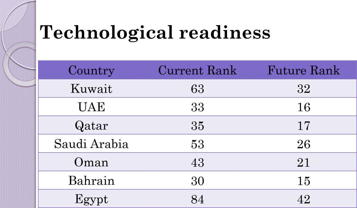 Technological readiness Country Current Rank Future Rank Kuwait 63 32 UAE 33 16 Qatar 35