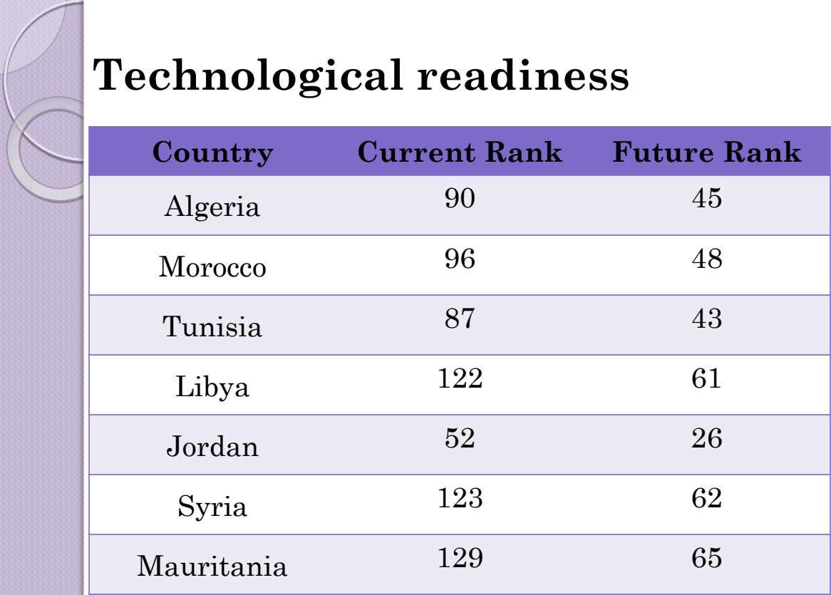 Technological readiness Country Current Rank Future Rank 90 45 Algeria 96 48 Morocco 87 43