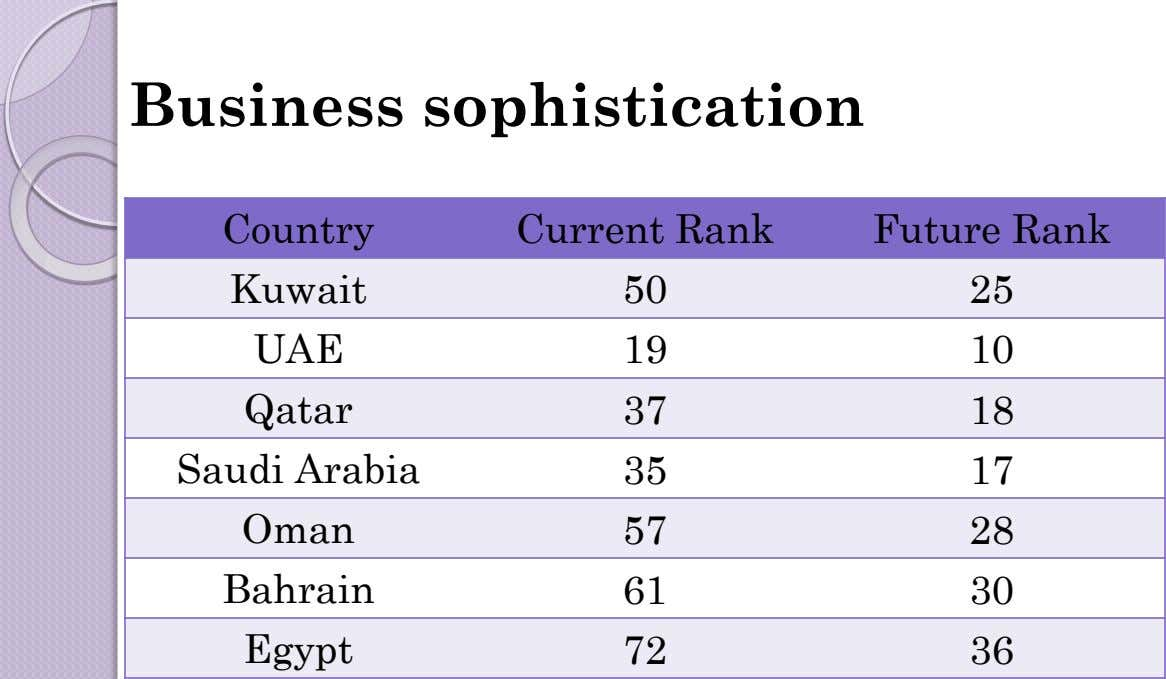 Business sophistication Country Current Rank Future Rank Kuwait 50 25 UAE 19 10 Qatar 37