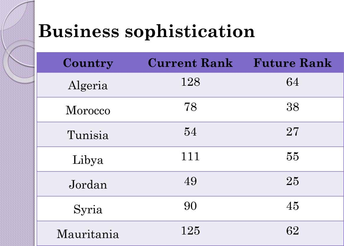 Business sophistication Country Current Rank Future Rank 128 64 Algeria 78 38 Morocco 54 27