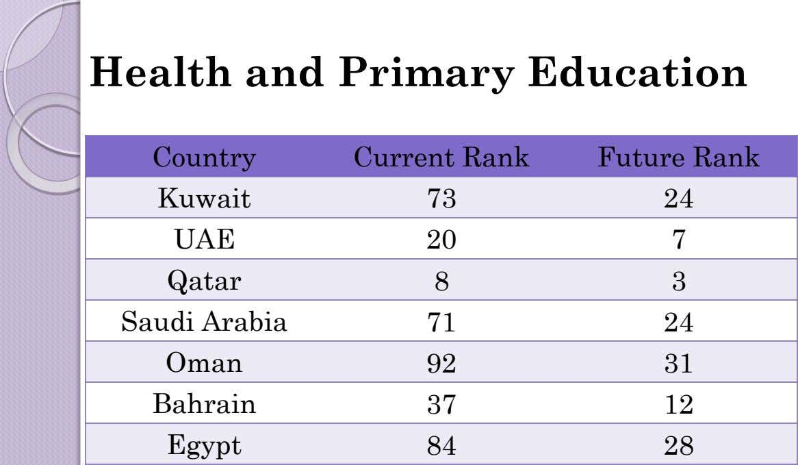 Health and Primary Education Country Current Rank Future Rank Kuwait 73 24 UAE 20 7